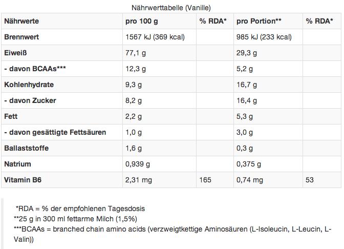 Mammut Formel 90 Protein Test